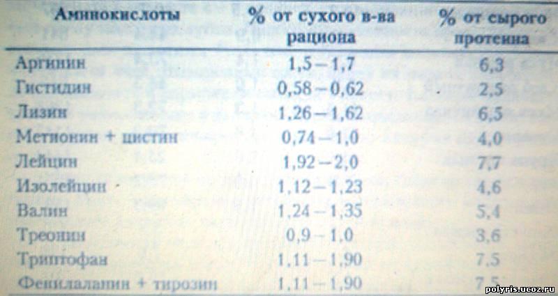 таблице аминокислоты в кормах